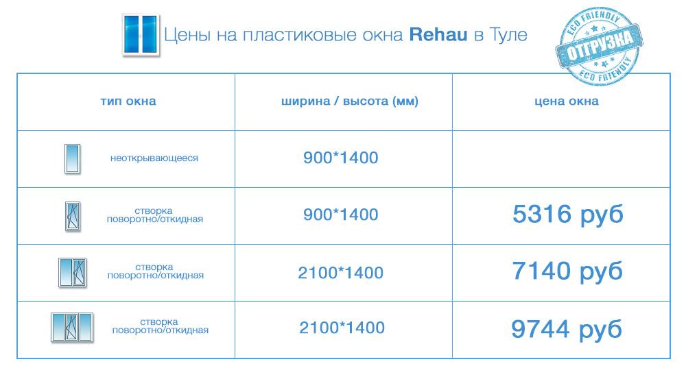 окна Rehau цены